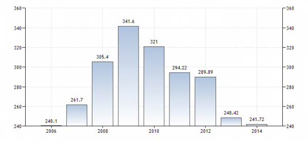 greece-gdp